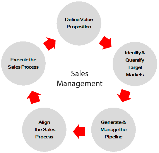 working with the process - Process Of Sales